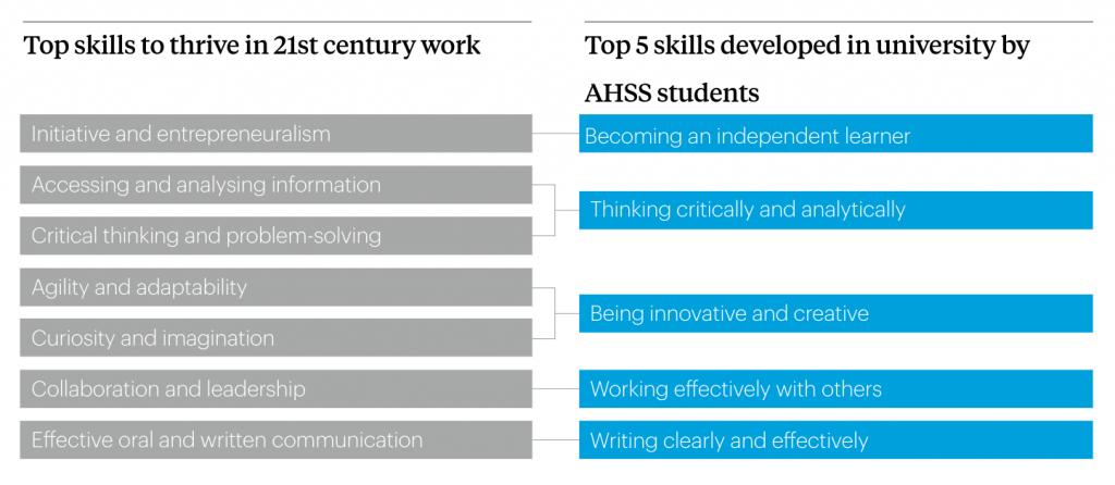 Top 5 skills, Liberal Arts Jobs and Careers