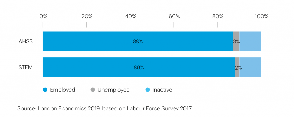 Employment rates, Liberal Arts Jobs and Careers