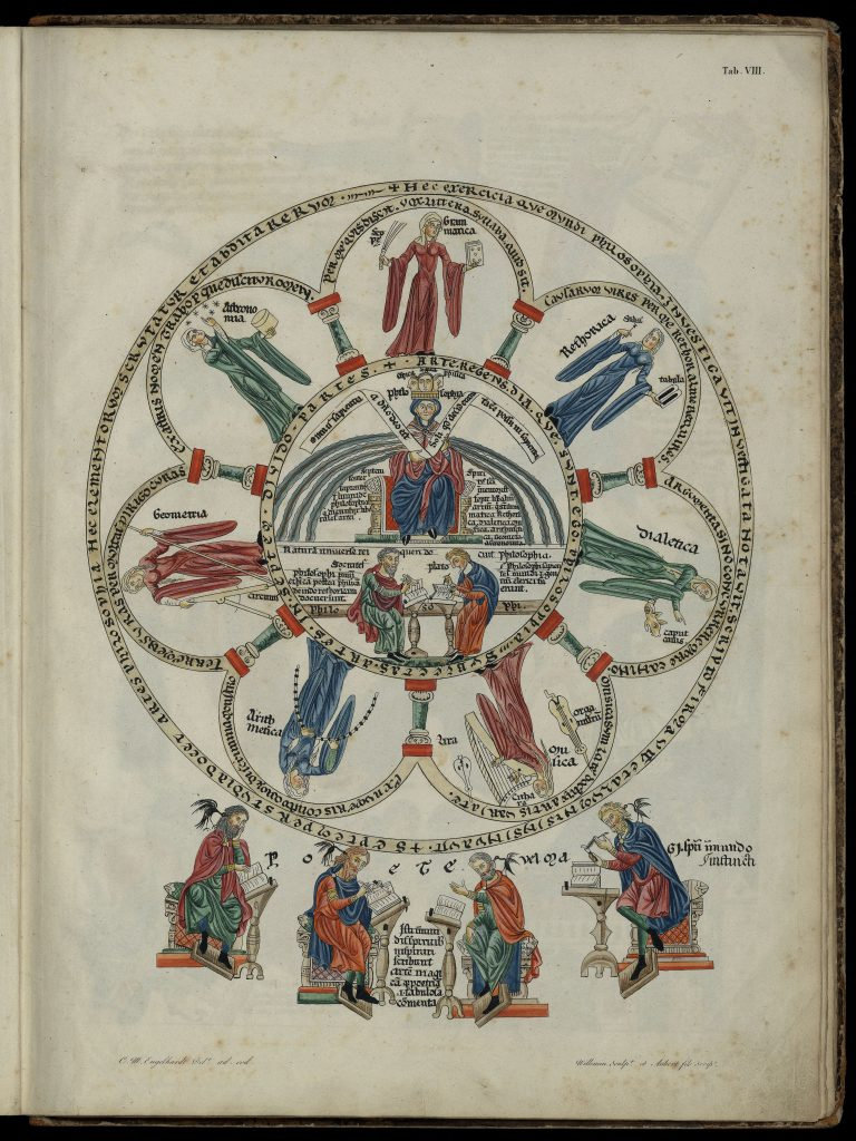Philosophy and the Liberal Arts or La Philosophie dans l'Hortus Deliciarum de Herrade de Landsberg is colourful circular image of the seven liberal arts shown as muses surrounding philosophy as a Queen with Socrates and Plato.